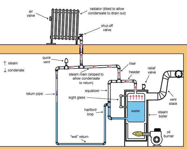 Steam Heating Systems : Steam systems